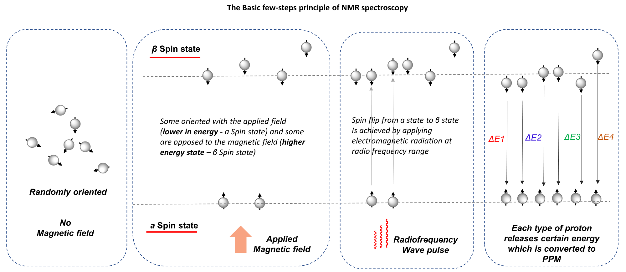 Nmr Chemical Shift In 2020 Chemical Shift Principles