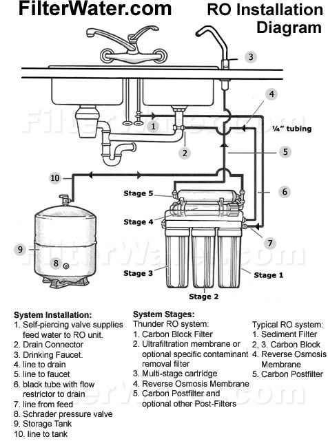Pin By David Jame On Best Reverse Osmosis System Reviews