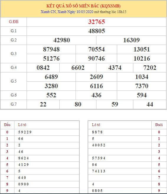 Dự đoán XSMB ngày 11/5/2020 1