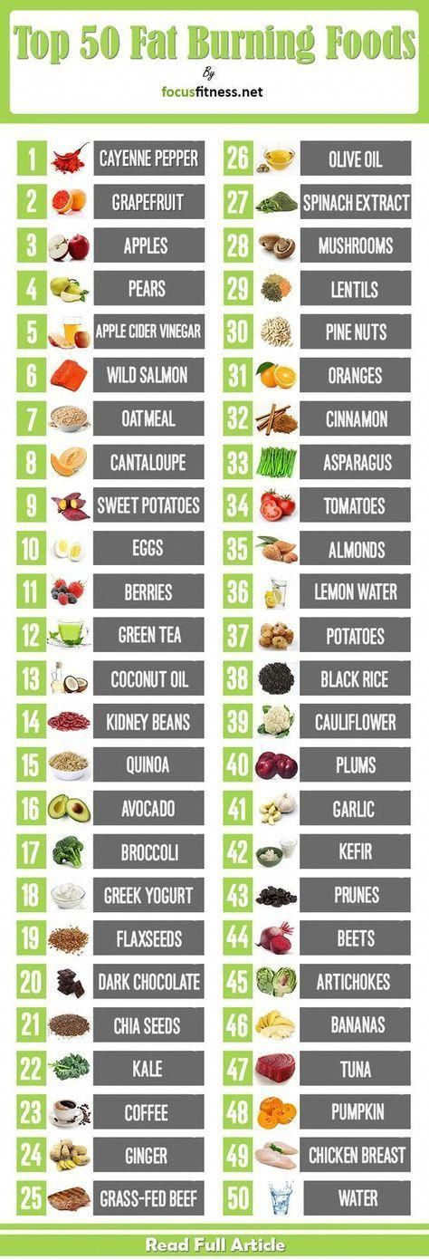 Photo of Top 50 Fat Burning Foods For Weight Loss – Focus Fitness