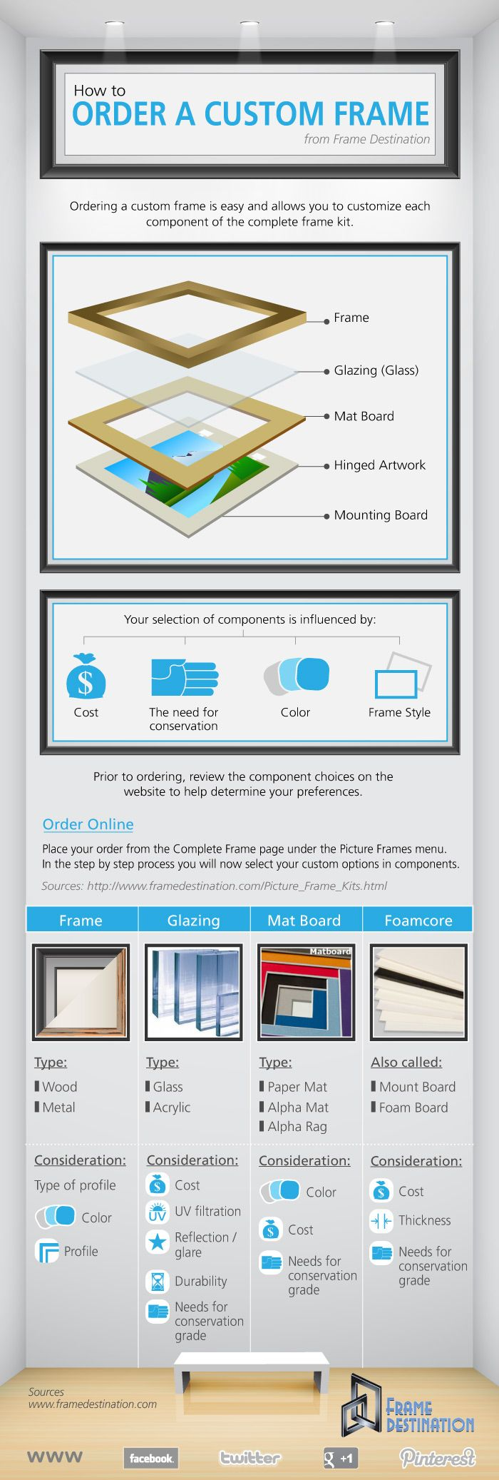 Infographic on how to order a picture frame showing the main infographic on how to order a picture frame showing the main components frame mat jeuxipadfo Gallery