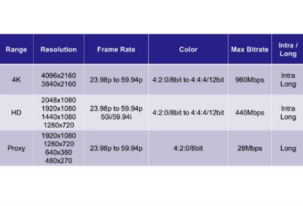 Dossier De Prsentation Du Format Xavc  France  Sony