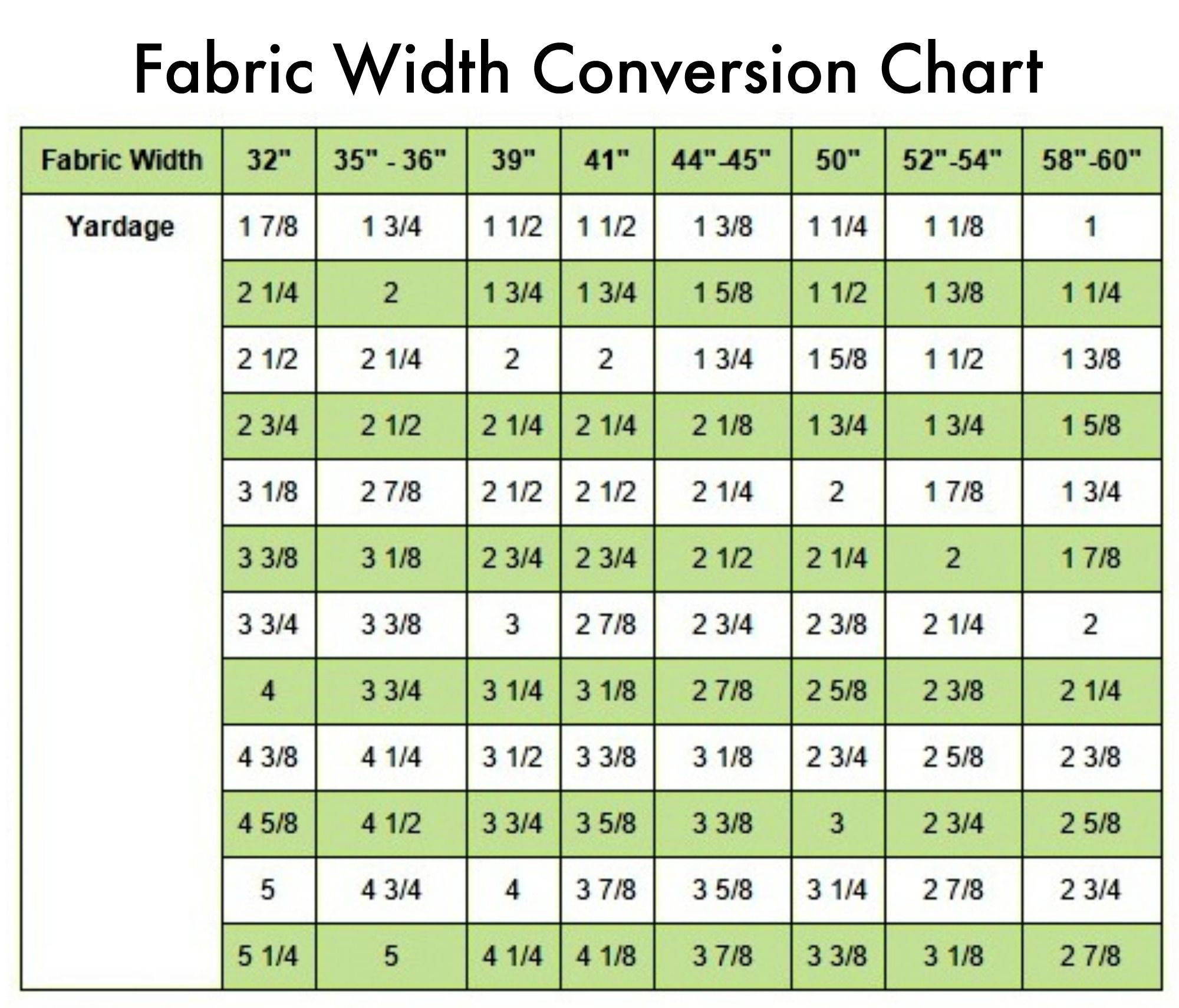 The beginners guide how to shop for fabric fabric width the beginners guide how to shop for fabric fabric width conversion chart nvjuhfo Gallery