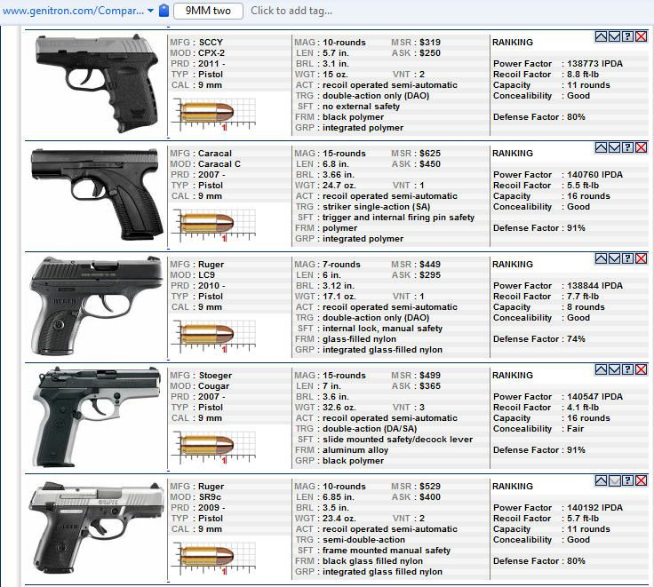 Compact Handgun Comparison Chart | Pistols | Pinterest | Guns ...