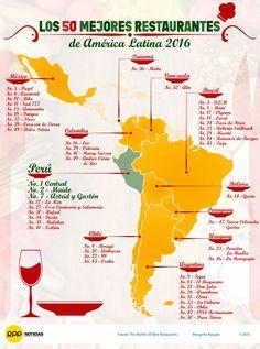 50 mejores restaurantes de América Latina 2016 #infografia