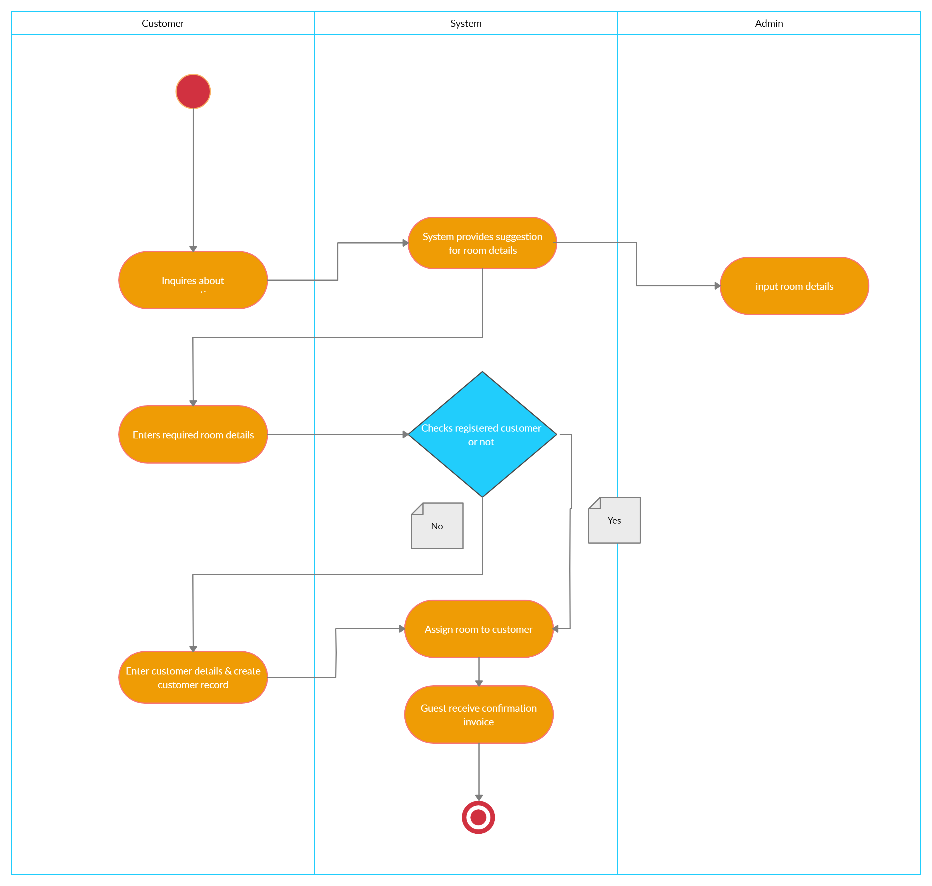 Activity Diagram For Hotel Reservation System Which Shows The