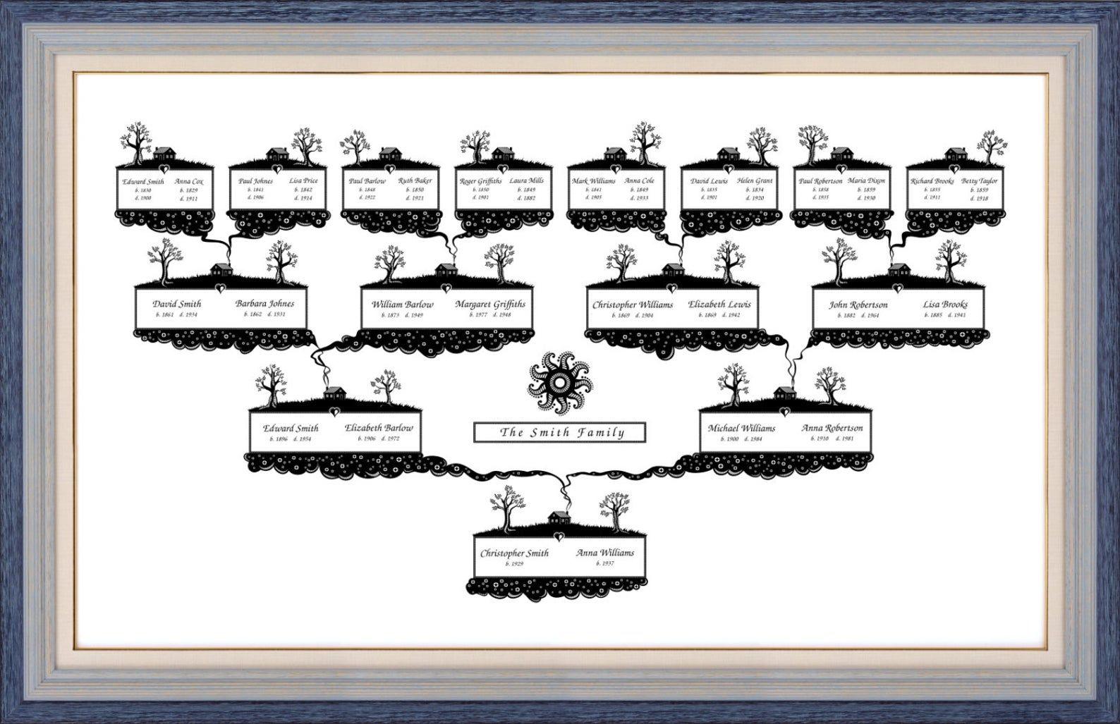 Stammbaum Diagramm Vorlage Mit Leerzeichen Digitale Datei Etsy In 2020 Family Tree Chart Proud Mom Quotes Little Brother Quotes