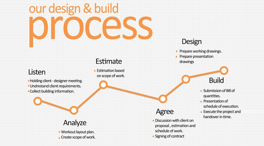 Image Result For Design And Build Process In Interior With Images