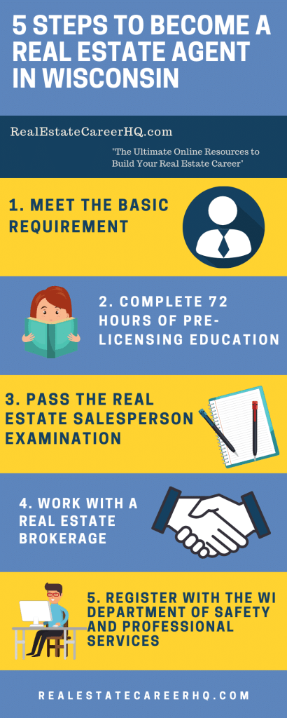 How To Get A Real Estate License In Wisconsin Earning Info Real Estate License Real Estate Exam Real Estate Salesperson