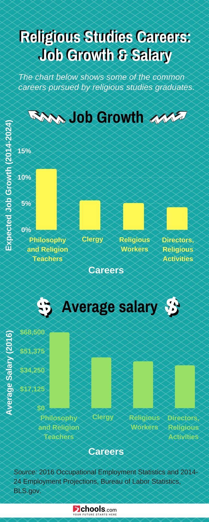 Pin On Career