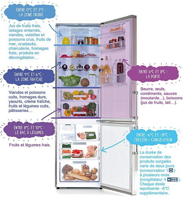 À frigo bien rangé, aliments mieux conservés ! | Manger Bouger | Rangement frigo, Organisation ...