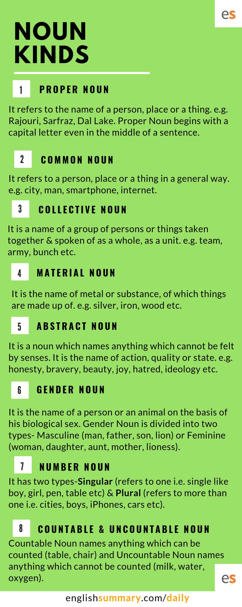 Types Of Nouns In Grammar Proper Noun Common Noun Collective Noun Material Noun Abstract Noun Ge Nouns Worksheet English Vocabulary Words Teaching Nouns