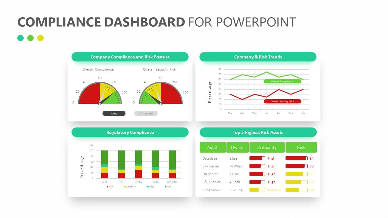 Compliance Dashboard For Powerpoint Related Templates Brain