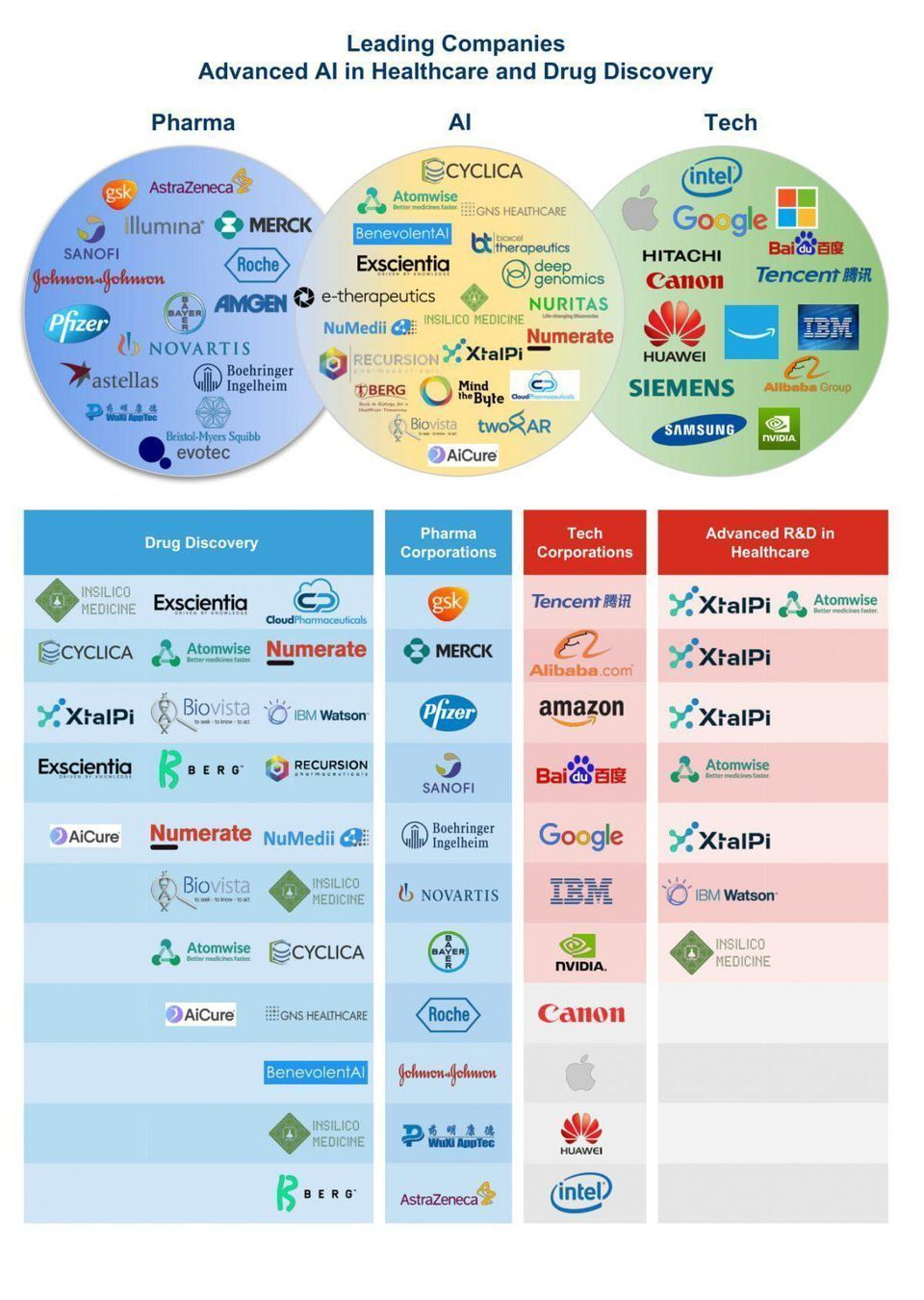 20 Ai Companies Working On Drug Development Around The World Forbes Via Mikequindazzi Healthcare Healtht Health Tech Drug Discovery Deep Learning