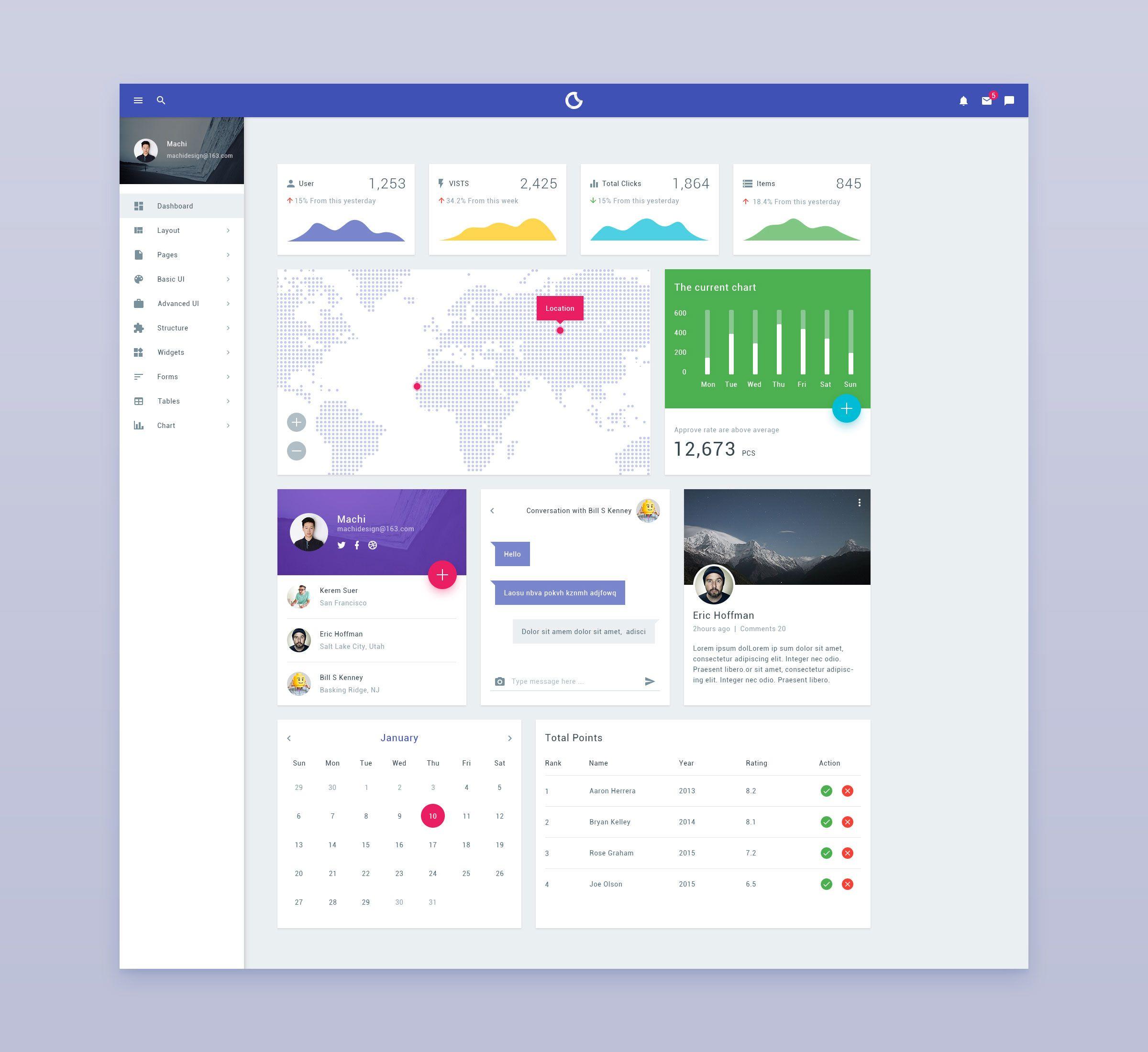 Designed Your Way: Dashboard Design - Dashboard Design, Dashboard Ui En UI