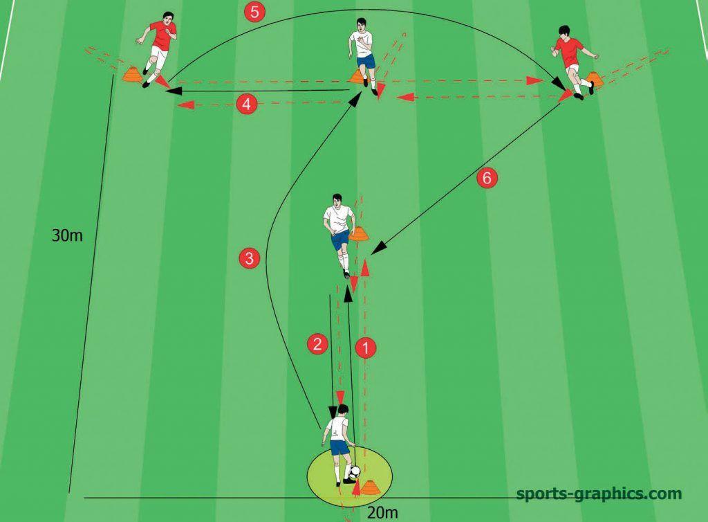 Lob Pass Soccer Passing Drill 2 Soccer Passing Drills Passing