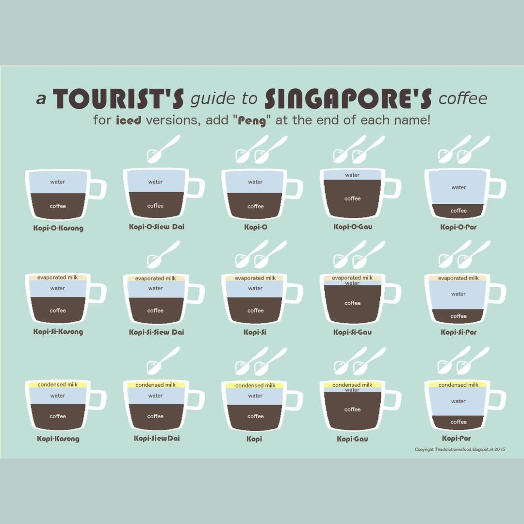 Knowledge Chop How To Order Coffee In Singapore S Coffeeshops Click Image Or Website Link For Full Sized Images And Mor How To Order Coffee Singapore Coffee