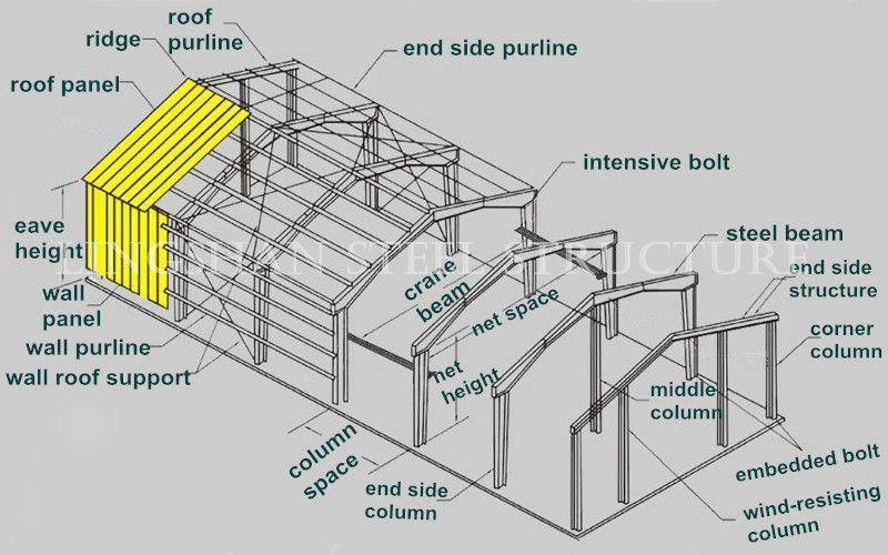 Cheap Steel Strcture Galvanized Prefabricated Large Span Steel Structure Warehouse Drawings