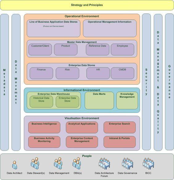 Master Data Management, Enterprise