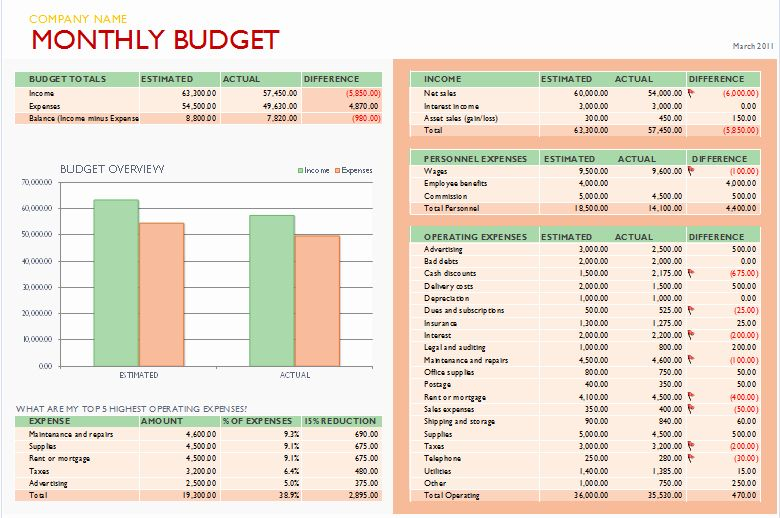 Business Budget Template Excel Fresh Free Bud Templates