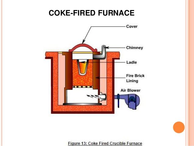 Coke Fired Furnace Furnaces Pinterest
