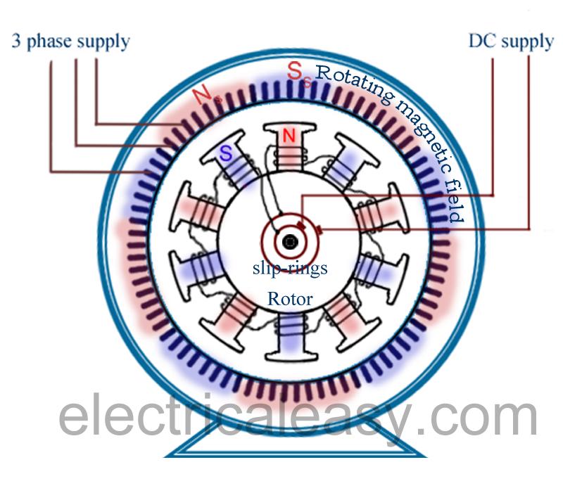 synchronous motor electrical motors motors synchronous motor