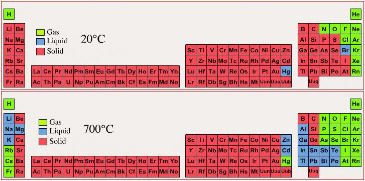 Periodic table of phase state solid liquid gas at 20c 700c periodic table of phase state solid liquid gas at 20c 700c urtaz Images