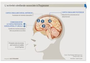 Epingle Sur Hypnose