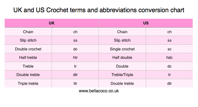 Uk And Us Crochet Conversion Chart With Abbreviations Bella Coco