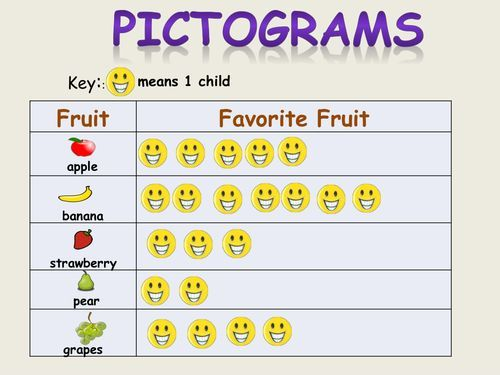 Pictograms Block graphs Tally Chart Tables Bar Charts Presentations  Worksheets | Math lesson plans elementary, Tally chart, Math lesson plans