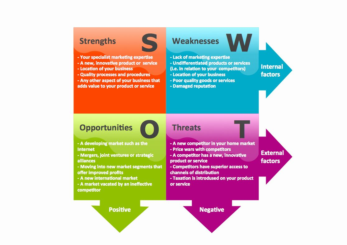 30 Business Analysis Plan Template in 2020 Business