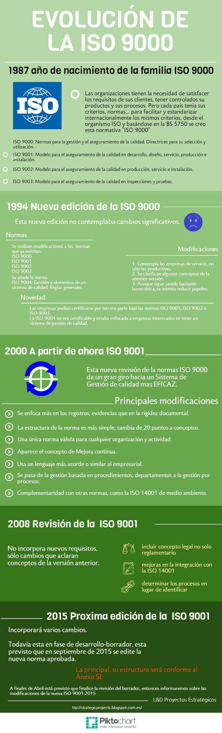 Evolución De La Iso 9000 Infografia Infographic Calidad Gestion Empresarial Evolucion Administracion De Empresas
