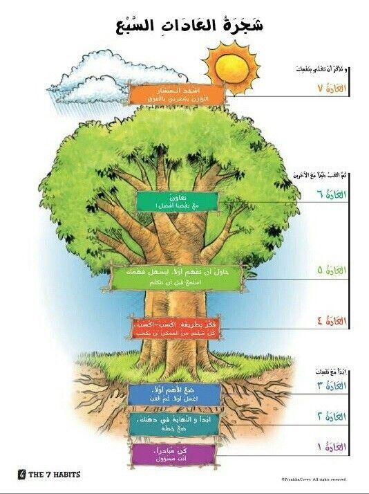 شجرة العادات السبع Learning Websites Life Skills Activities Work Skills