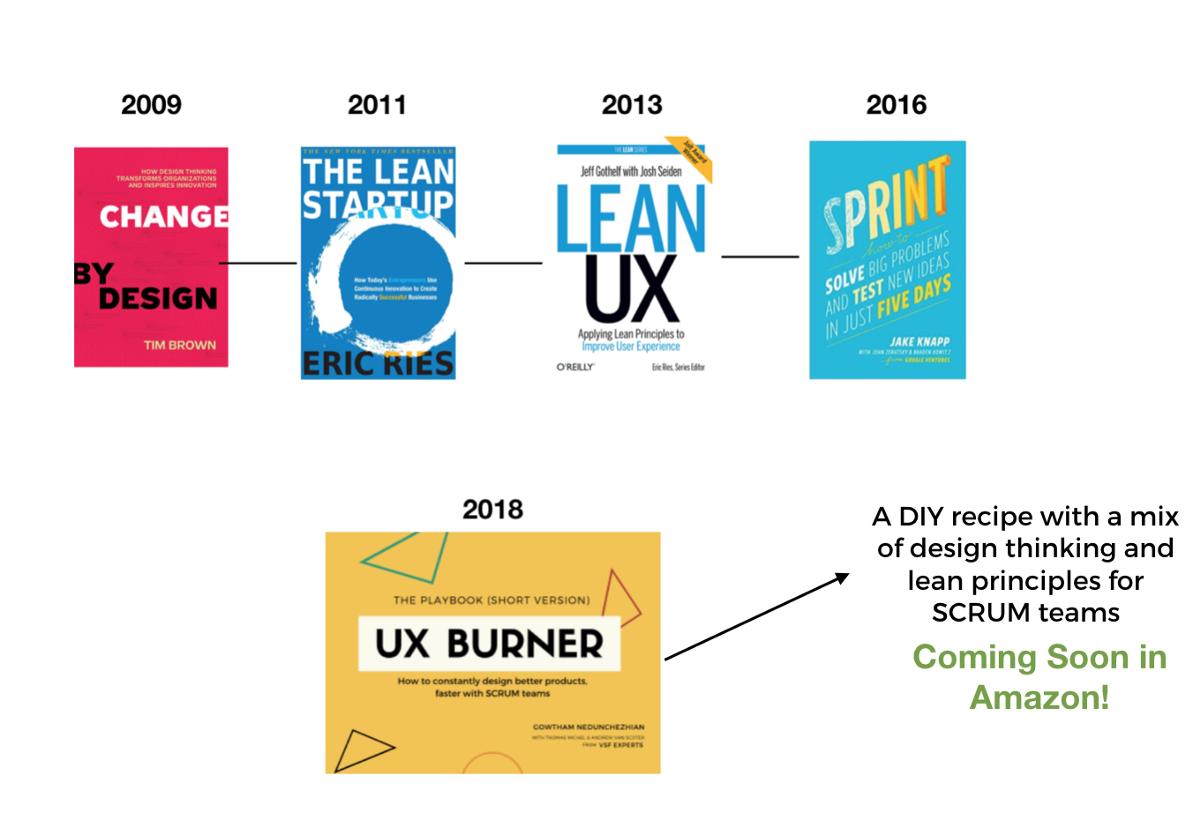 Design Thinking Vs Lean Startup Vs Lean Ux Vs Design Sprint Vs Ux Burner Design Thinking Lean Startup Start Up