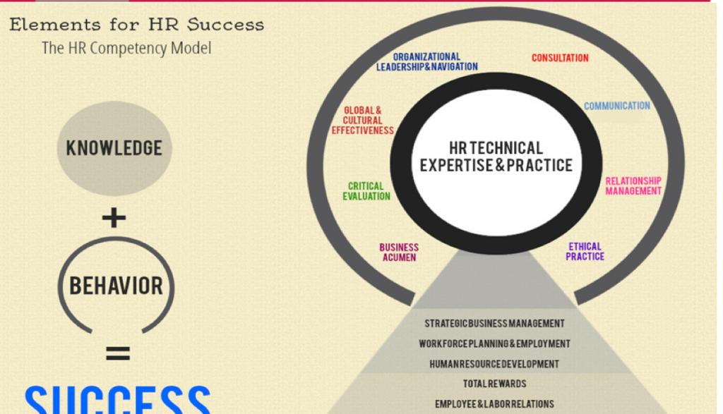 New HR Competencies