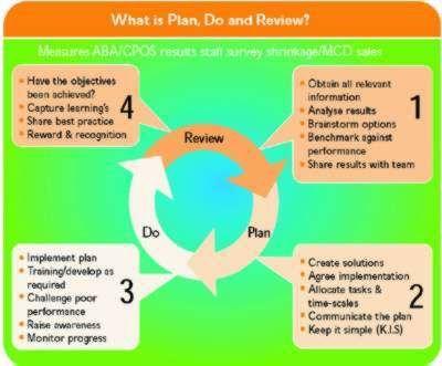 Business plan customer service strategy