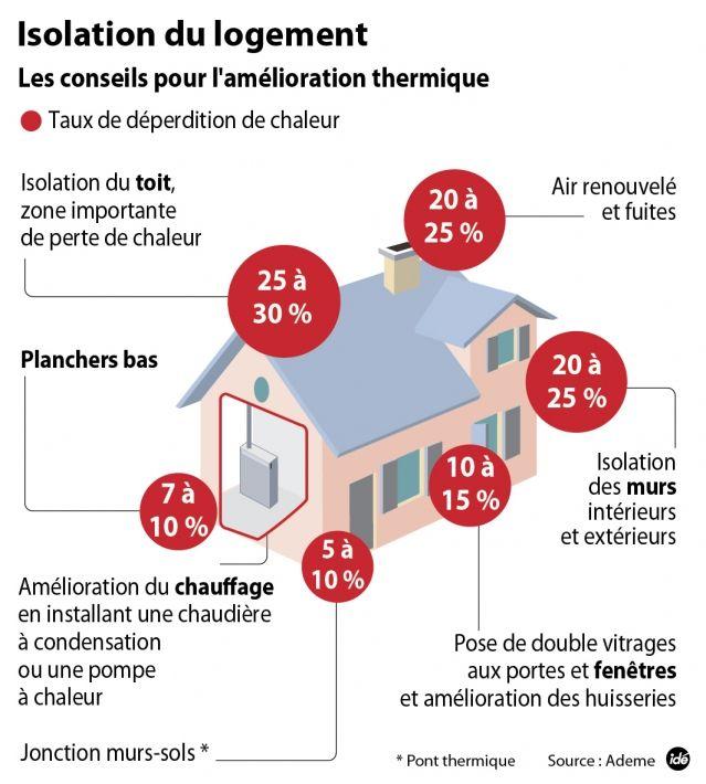 Jean-François Bobex (jbobex) on Pinterest - condensation dans la maison