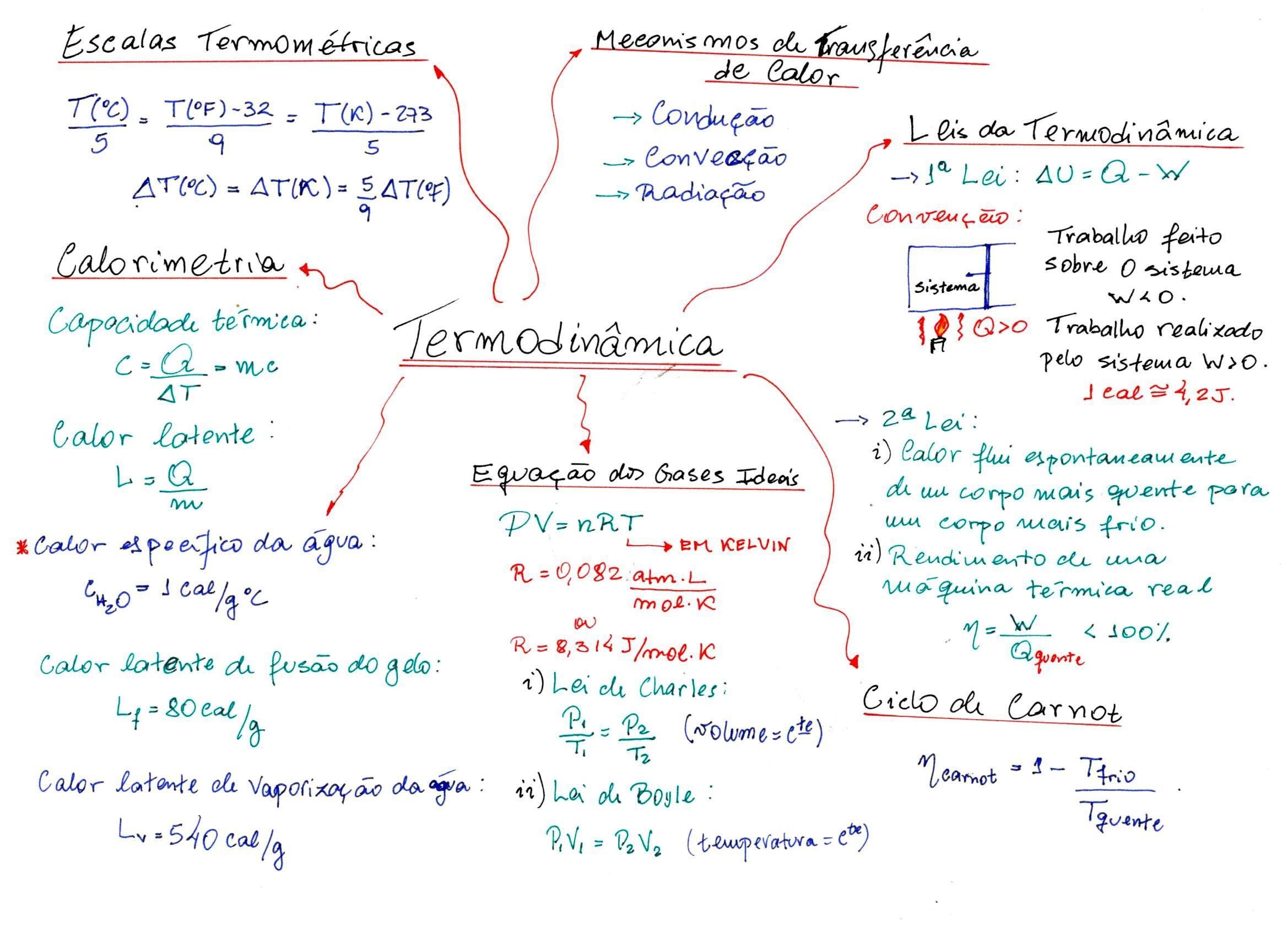 Image result for mapa mental fisiologia humana | Escola | Pinterest ...