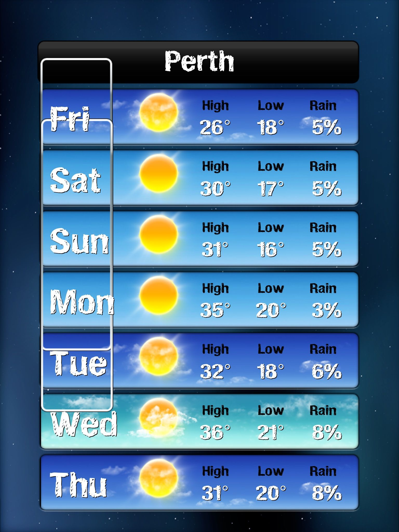 Perth Weather - forecast for the week starting April 5th