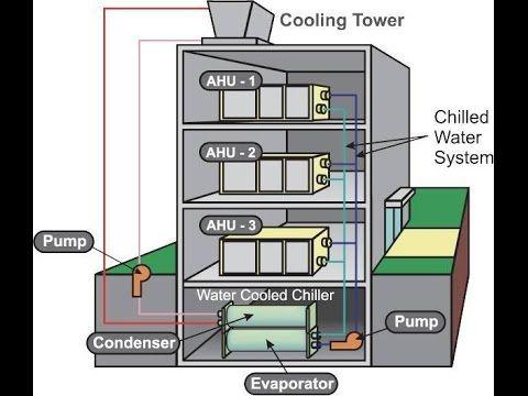 كيف تتم عملية توزيع الهواء البارد لشيلير في الغرفة Cold Air Distribution Hvac System Hvac Cooling Tower