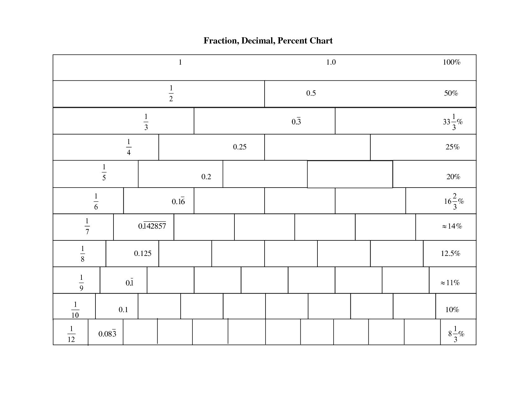 fraction & decimal number line   fraction, decimal, percent chart