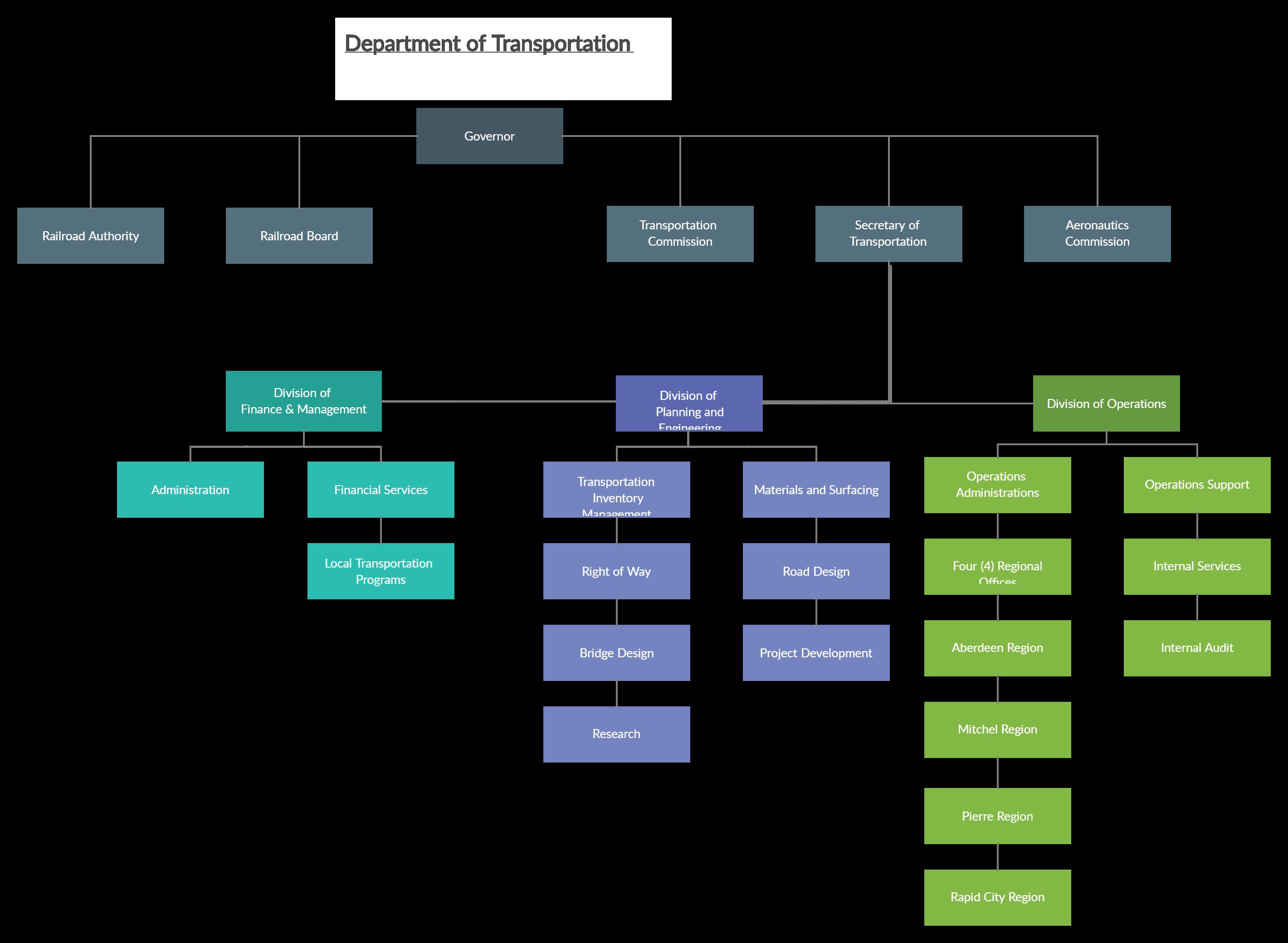 Organizational Chart For Transport Company Organizational Chart Org Chart Chart Maker