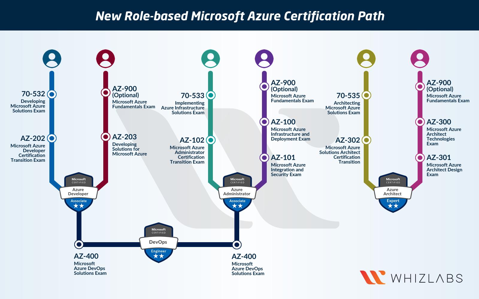 Azure Certification Path   Cloud data. Azure. Business continuity