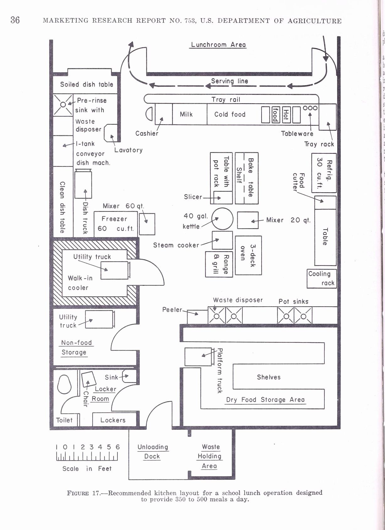 Kitchen Lay Out Plans Lovely Apron Strings And Kitchen Sinks