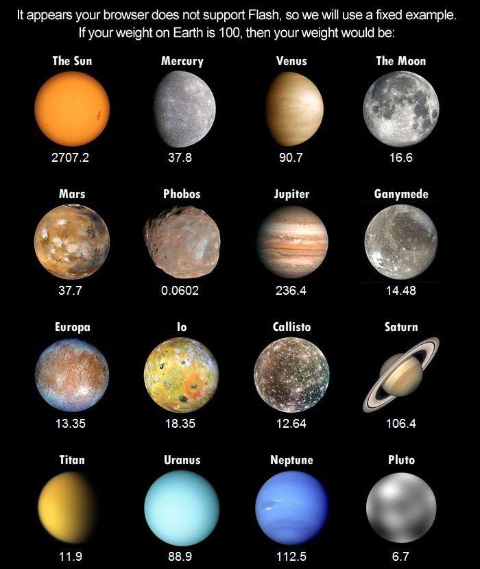 Ce que le système solaire de chaque planète est en couleur