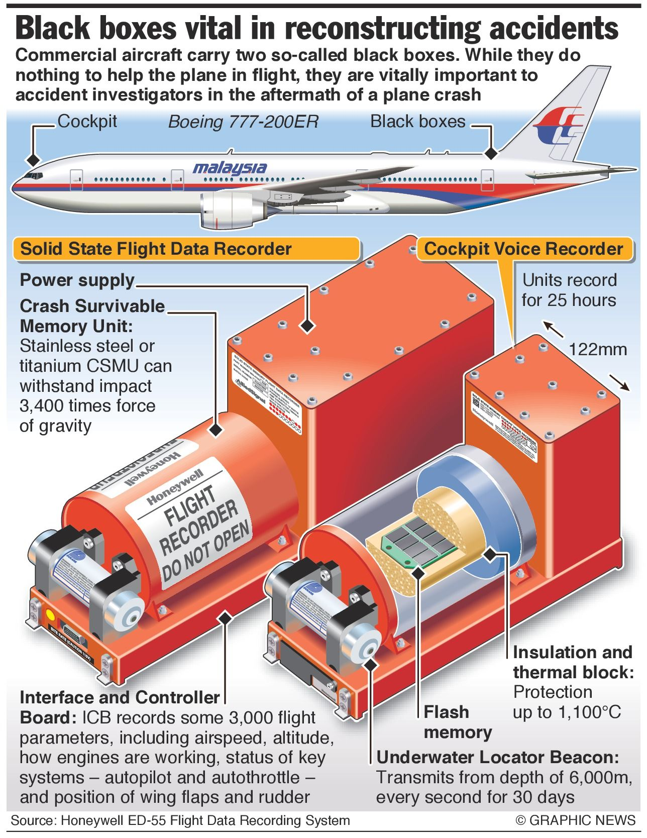 Black box recorders crucial to understanding how airplanes