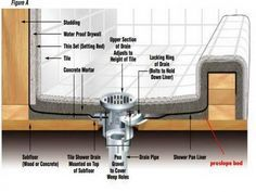 Tricks How To Build Shower Pan How To Build A Shower Pan And Guides