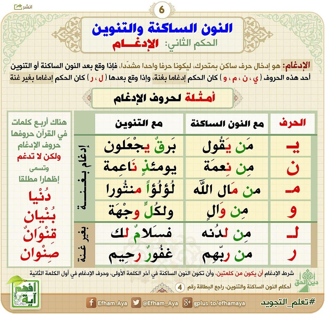 Pin By Foufou On تجويد Learn Quran Quran Book Quran Tafseer