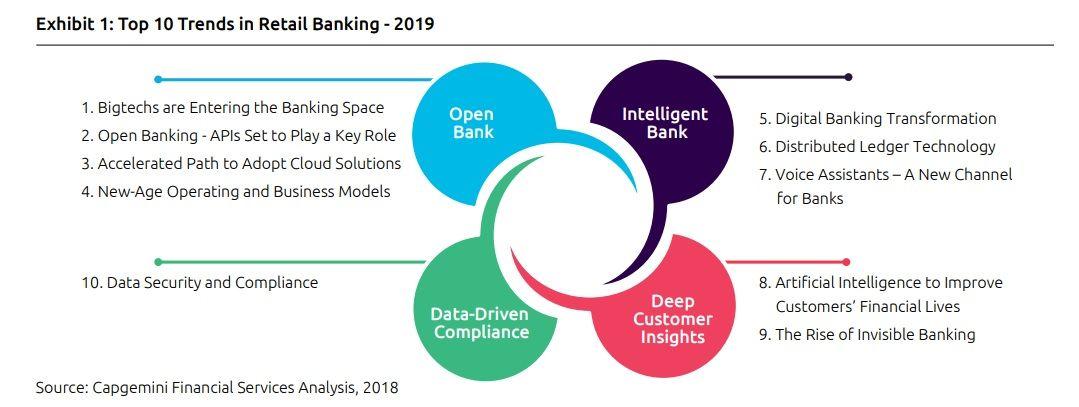 Capgemini Top 10 Retail Banking Trends 2019 Banking Trends Retail Banking Banking