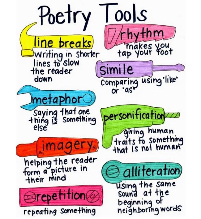 Poetry Tools Visual Anchor Chart  Poetry Anchor Chart Anchor